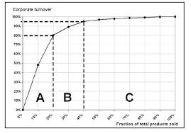 an analysis of abc programs How to do abc analysis & classification abc analysis and classification is a method for classifying inventory items that will have a substantial impact on overall spending of an organization it presents a solution to maladministration of inventory within purchased items or availed services.
